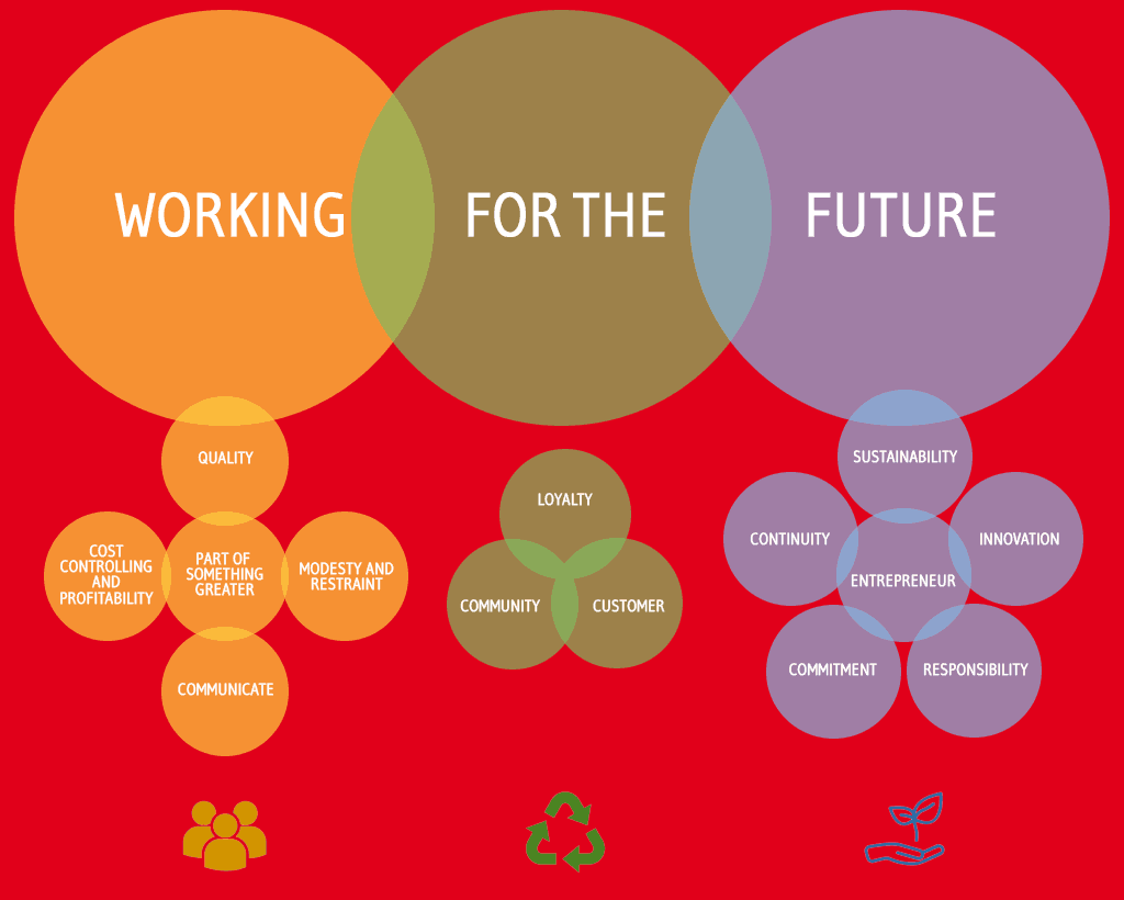 Working For The Future - Graphic